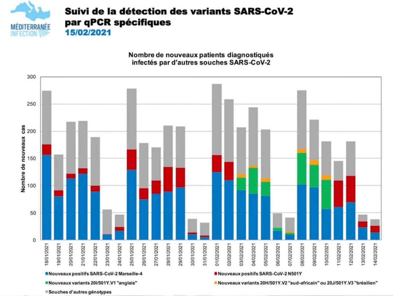raoult-suivi-detection-variants-covid-sars-cov-2-14-fevrier-2021
