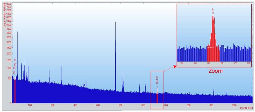 Photo du spectre de résultat de l'analyse des poussières en provenance du Sahara par spectrométrie gamma Haute résolution (GeHP). L'analyse radiologique permet d'identifier la présence de césium-137 (Cs-137) matérialisée ici par son pic caractéristique (en rouge) © ACRO.