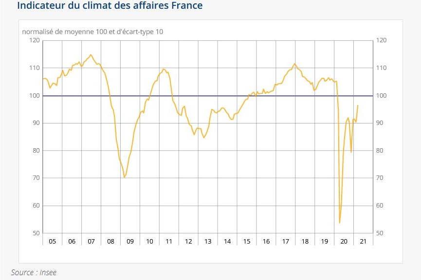 Climat des affaires en mars 2021 (Insee)