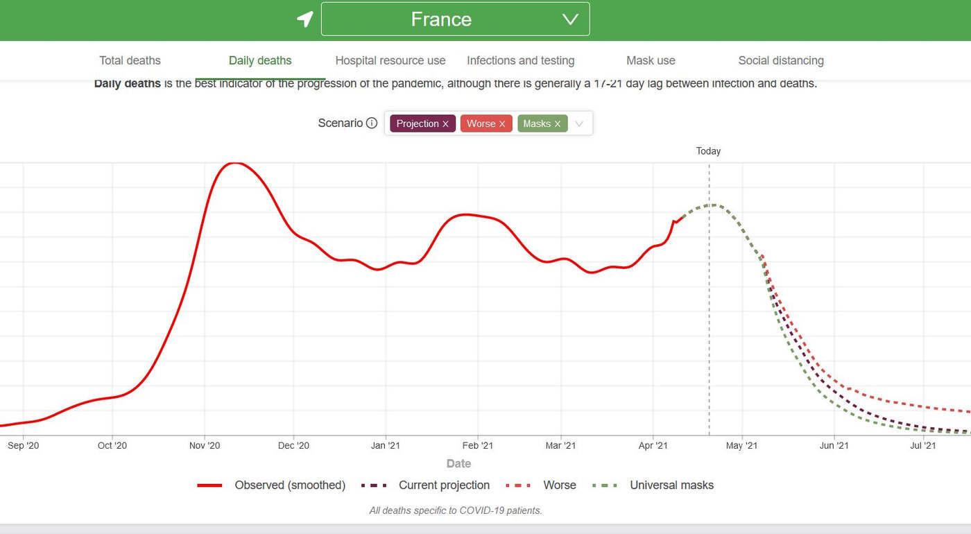 Projection du nombre de décès en France (courbe IMHE)