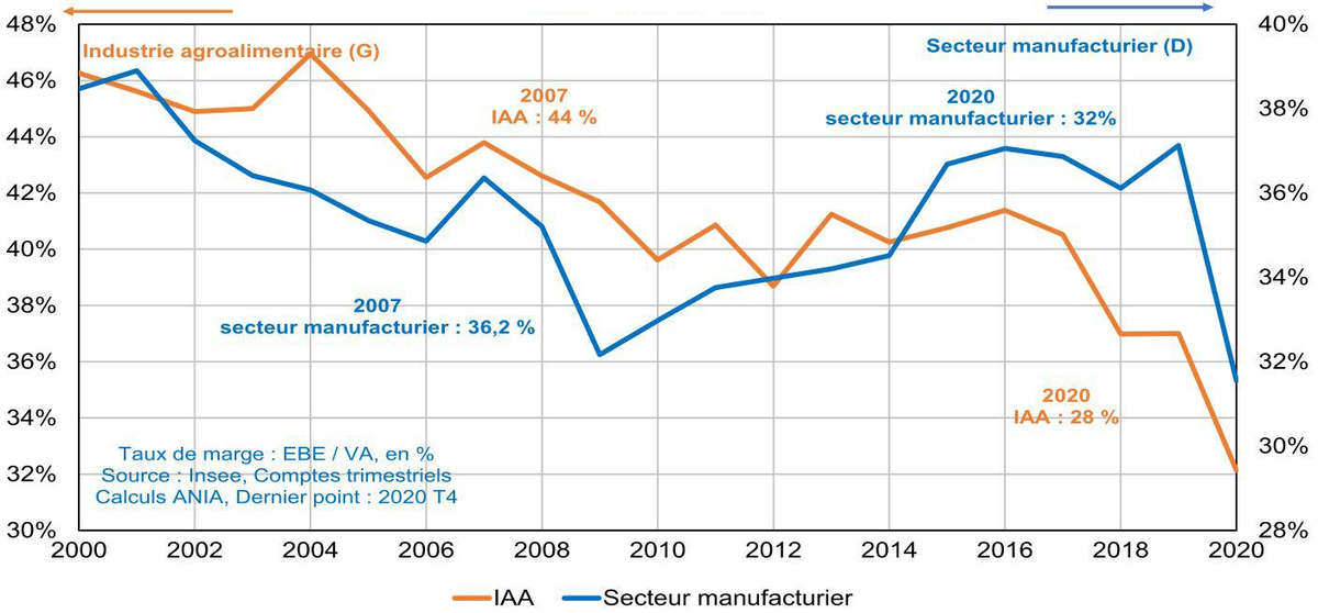 Taux de mage dans l'industrie (Ania-INSEE)