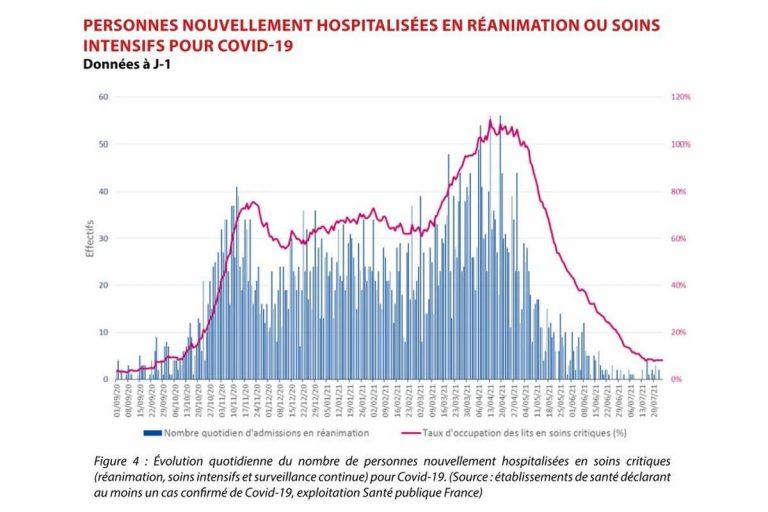 Hospitalisation Grand Est (source ARS et Santé Publique France)