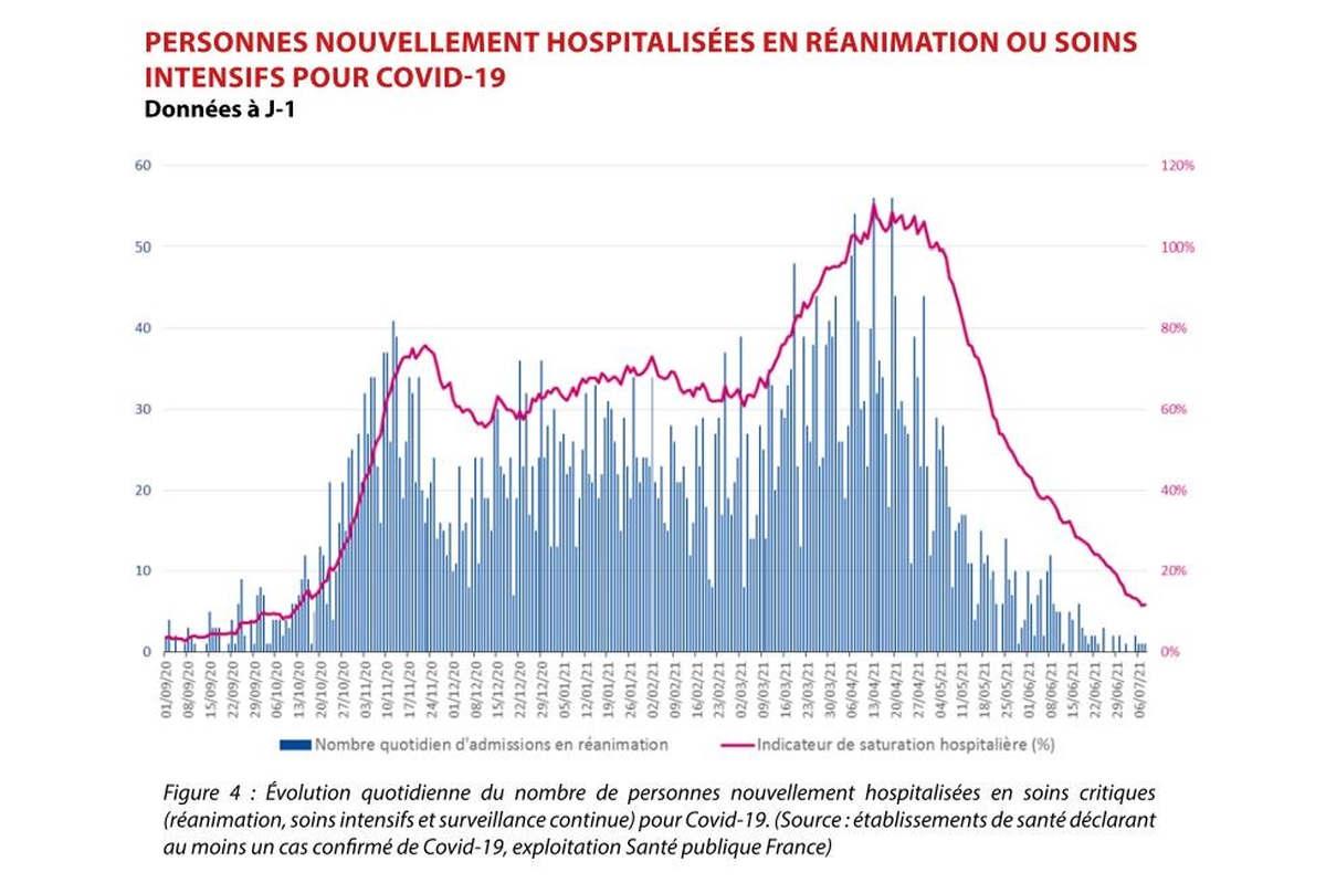 Tablau des personnes nouvellement hospitalisées en Grand Est (Santé publique France)