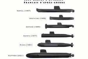 Sous-marins d'attaque français (800tonnesNavalArt, CC BY-SA 4.0 , via Wikimedia Commons)