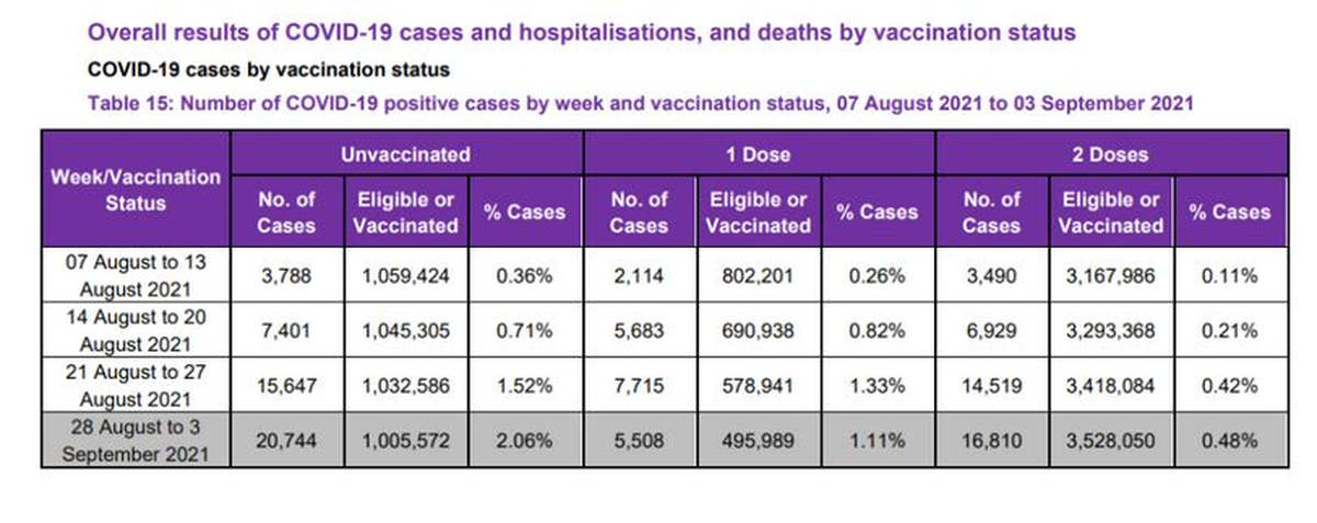 Population non vaccinée