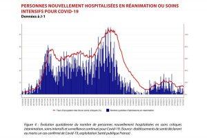 covid : nouvelles hospitalisations