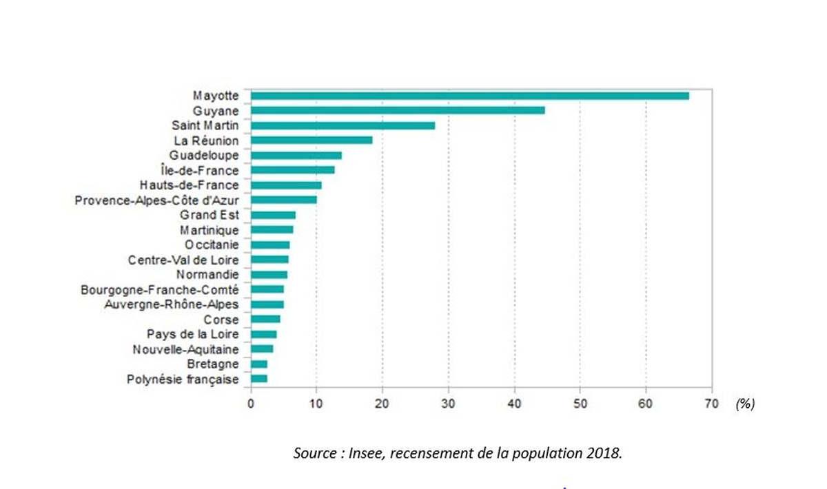Part de la population vivant en QPV par région